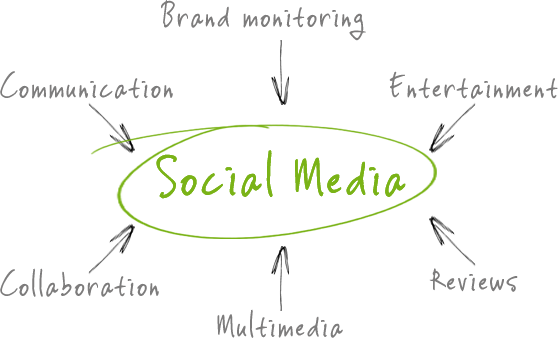 SocialMediaCircle
